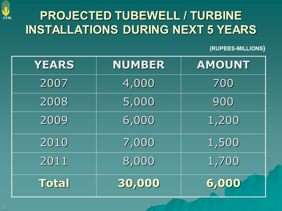 ZTBL 15 PROJECTED TUBEWELL / TURBINE INSTALLATIONS DURING NEXT 5 YEARS YEARSNUMBERAMOUNT 20074,000700 20085,000900 20096,0001,200 20107,0001,500 20118