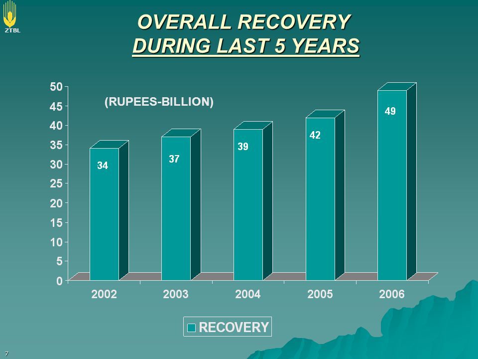 ZTBL 7 OVERALL RECOVERY DURING LAST 5 YEARS (RUPEES-BILLION)