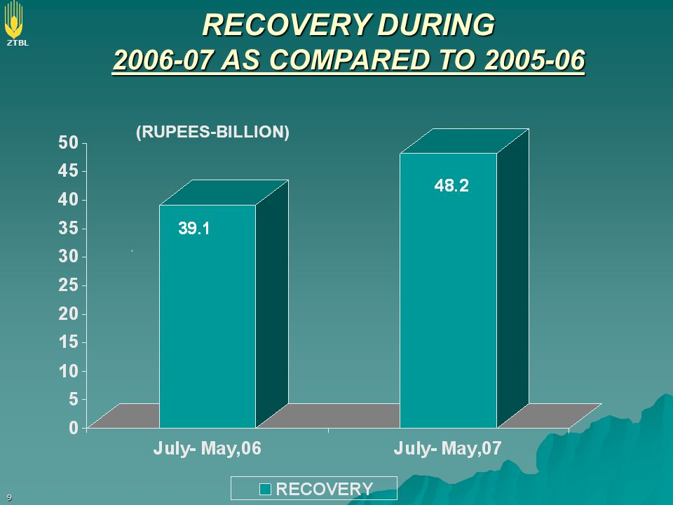 ZTBL 9 RECOVERY DURING 2006-07 AS COMPARED TO 2005-06 (RUPEES-BILLION)