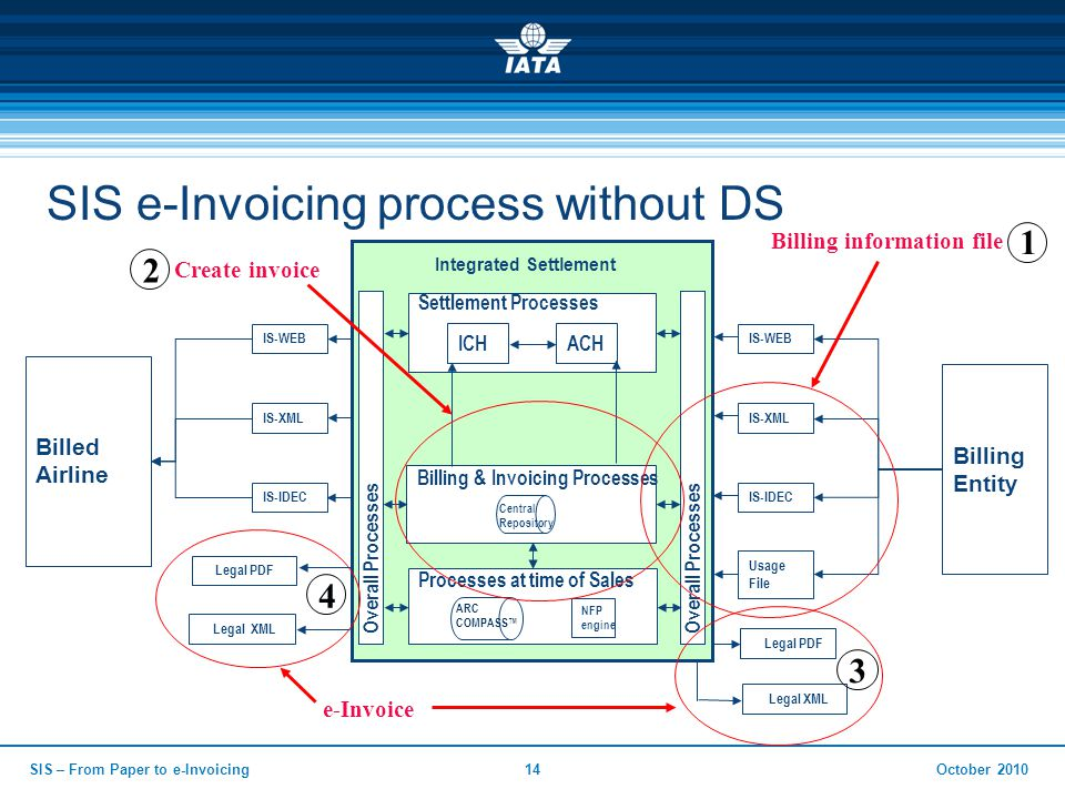 SIS e-Invoicing process without DS Billed Airline Integrated Settlement Billing Entity Overall Processes Billing & Invoicing Processes Central Repository Overall Processes Settlement Processes ICHACH Processes at time of Sales NFP engine ARC COMPASS™ IS-WEB IS-XML IS-IDEC Usage File IS-WEB IS-XML IS-IDEC Billing information file Legal PDF Legal XML Legal PDF Legal XML e-Invoice 1 2 Create invoice 4 3 October 2010SIS – From Paper to e-Invoicing14