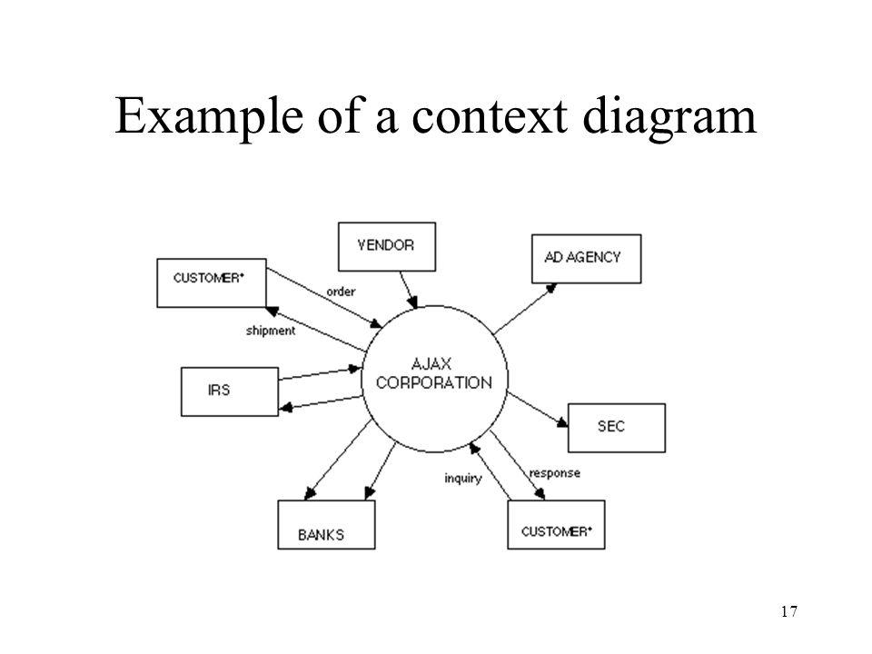 17 Example of a context diagram