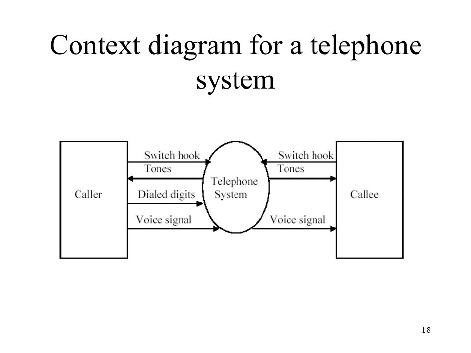18 Context diagram for a telephone system