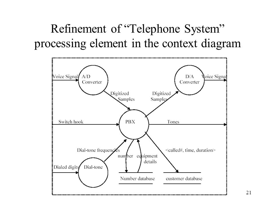 21 Refinement of Telephone System processing element in the context diagram