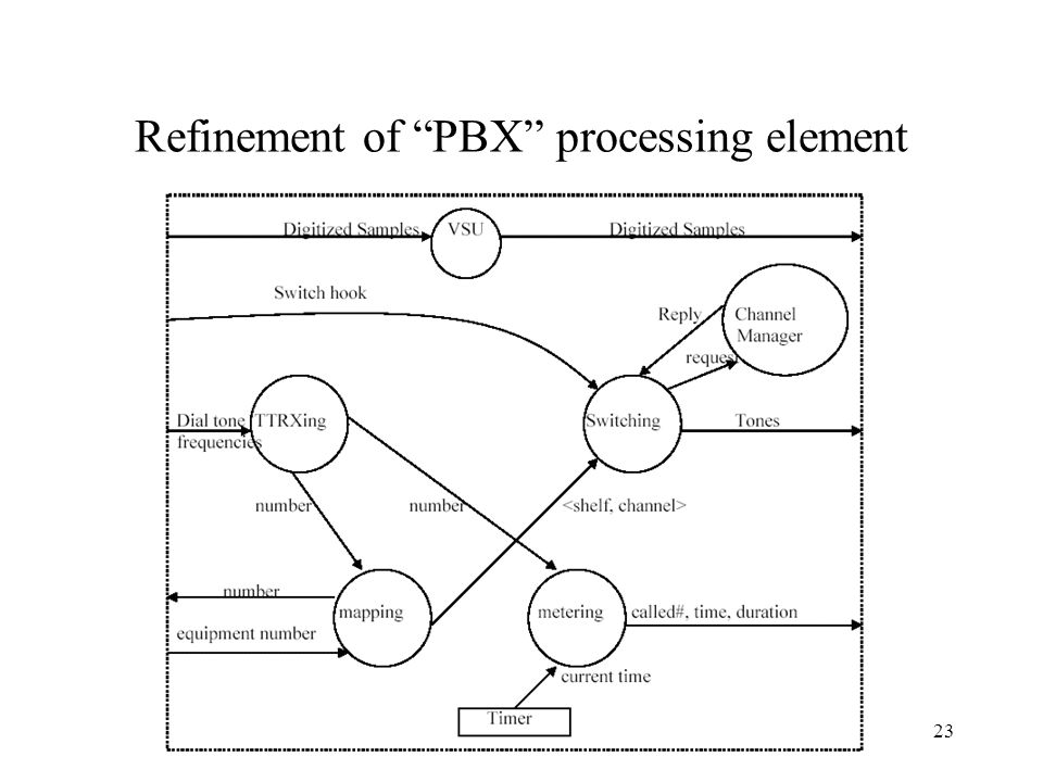 23 Refinement of PBX processing element