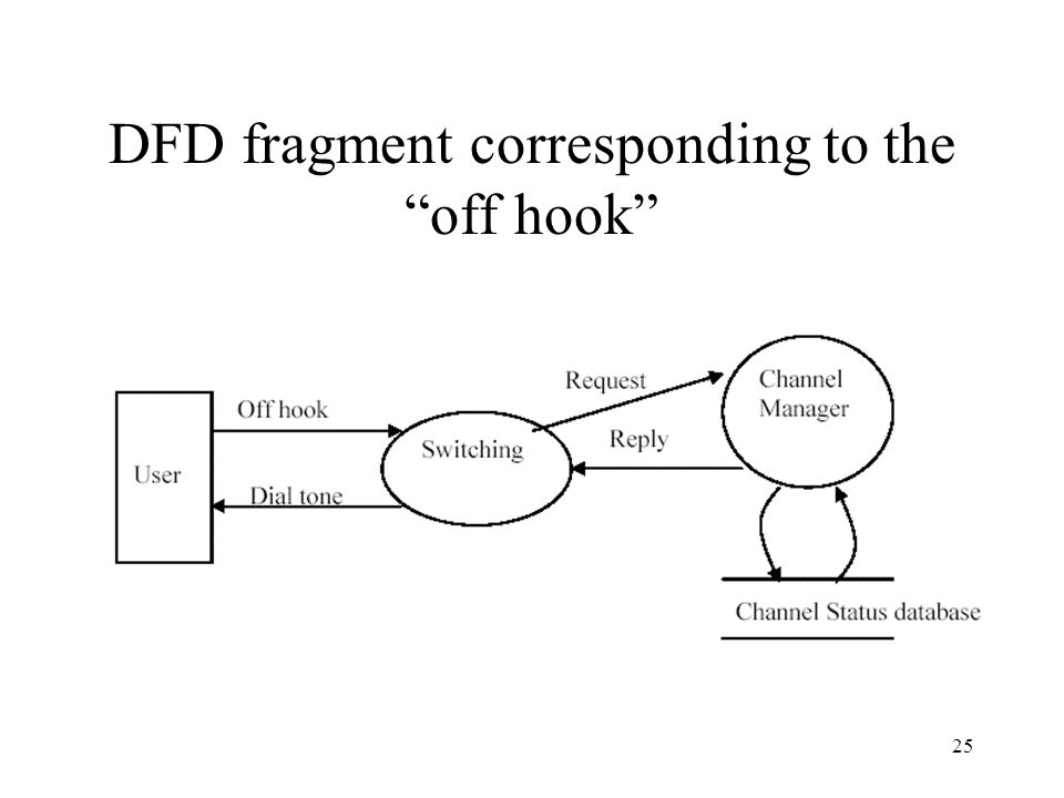 25 DFD fragment corresponding to the off hook