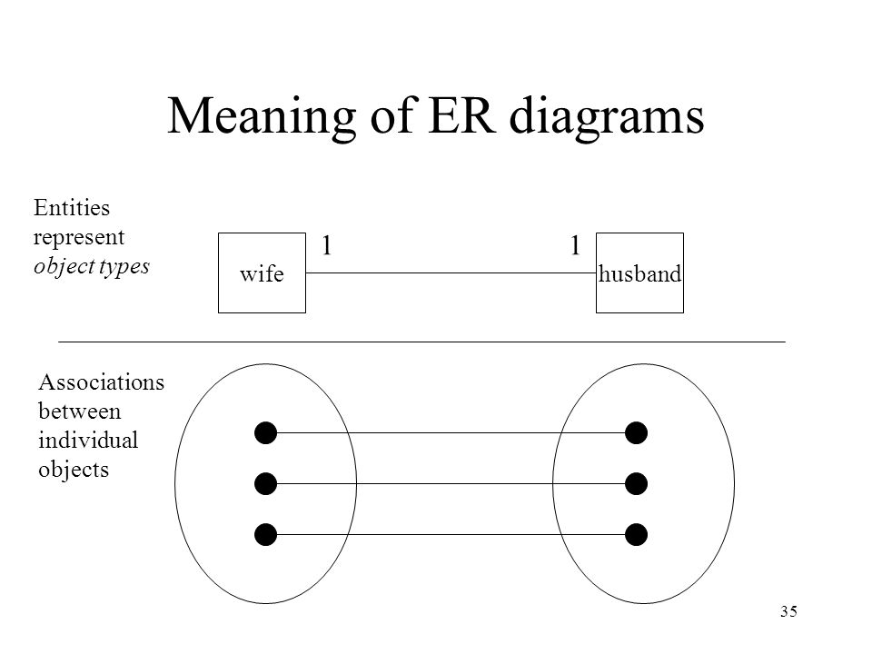 35 Meaning of ER diagrams wifehusband Entities represent object types Associations between individual objects 11