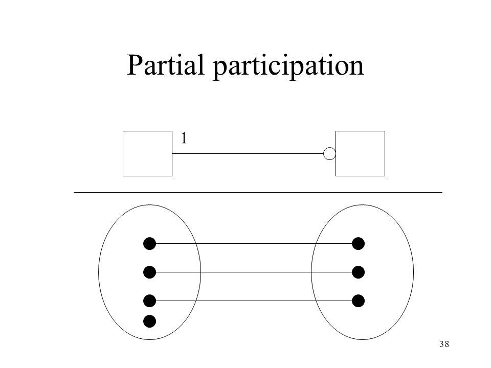 38 Partial participation 1