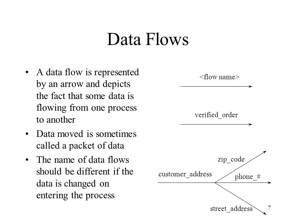 7 Data Flows A data flow is represented by an arrow and depicts the fact that some data is flowing from one process to another Data moved is sometimes called a packet of data The name of data flows should be different if the data is changed on entering the process verified_order customer_address zip_code phone_# street_address