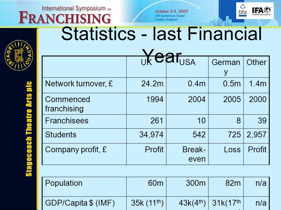 Statistics - last Financial Year UKUSAGerman y Other Network turnover, £24.2m0.4m0.5m1.4m Commenced franchising 1994200420052000 Franchisees26110839 Students34,9745427252,957 Company profit, £ProfitBreak- even LossProfit Population60m300m82mn/a GDP/Capita $ (IMF)35k (11 th )43k(4 th )31k(17 th ) n/a