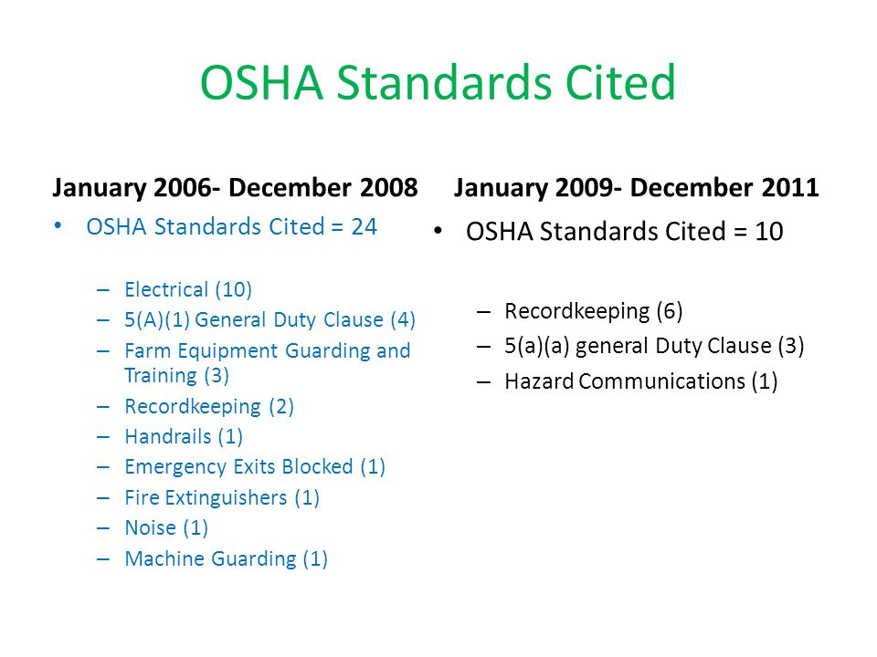 OSHA Standards Cited January 2006- December 2008 OSHA Standards Cited = 24 – Electrical (10) – 5(A)(1) General Duty Clause (4) – Farm Equipment Guarding and Training (3) – Recordkeeping (2) – Handrails (1) – Emergency Exits Blocked (1) – Fire Extinguishers (1) – Noise (1) – Machine Guarding (1) January 2009- December 2011 OSHA Standards Cited = 10 – Recordkeeping (6) – 5(a)(a) general Duty Clause (3) – Hazard Communications (1)