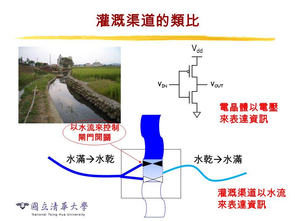 灌溉渠道的類比 水滿  水乾 水乾  水滿 V dd 電晶體以電壓 來表達資訊 灌溉渠道以水流 來表達資訊 以水流來控制 閘門開關
