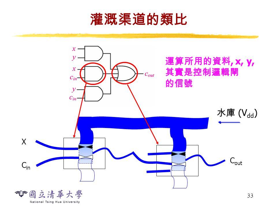33 灌溉渠道的類比 C out X C in 水庫 (V dd ) 運算所用的資料, x, y, 其實是控制邏輯閘 的信號