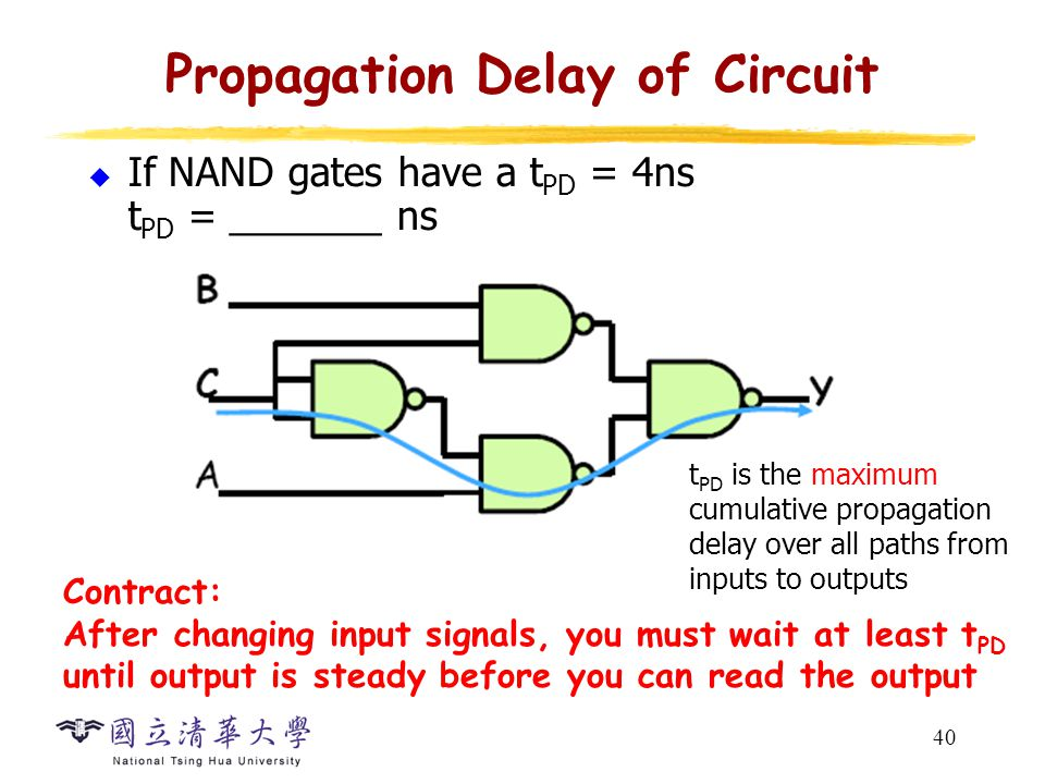40 Propagation Delay of Circuit  If NAND gates have a t PD = 4ns t PD = _______ ns t PD is the maximum cumulative propagation delay over all paths from inputs to outputs Contract: After changing input signals, you must wait at least t PD until output is steady before you can read the output