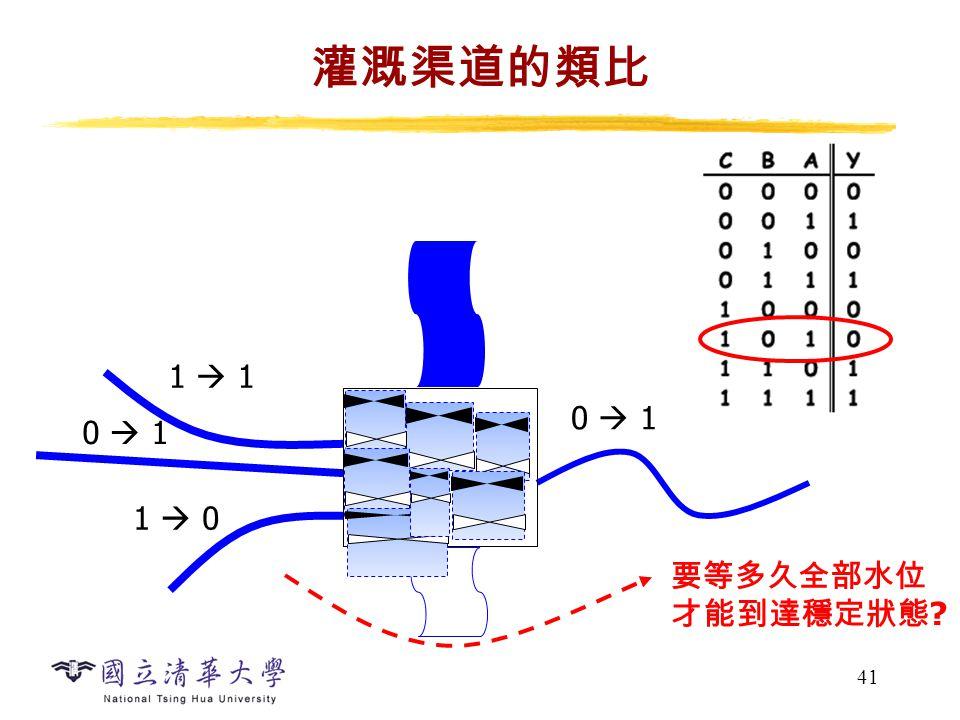 41 灌溉渠道的類比 1  1 0  1 1  0 0  1 要等多久全部水位 才能到達穩定狀態