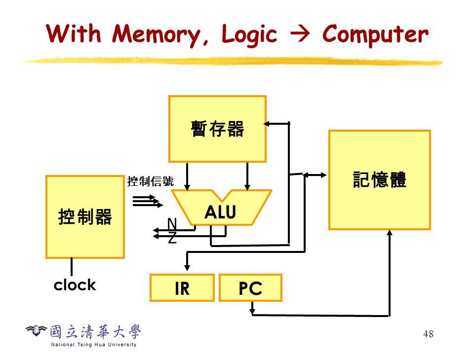 48 With Memory, Logic  Computer Z N 暫存器 記憶體 PCIR 控制器 ALU clock 控制信號