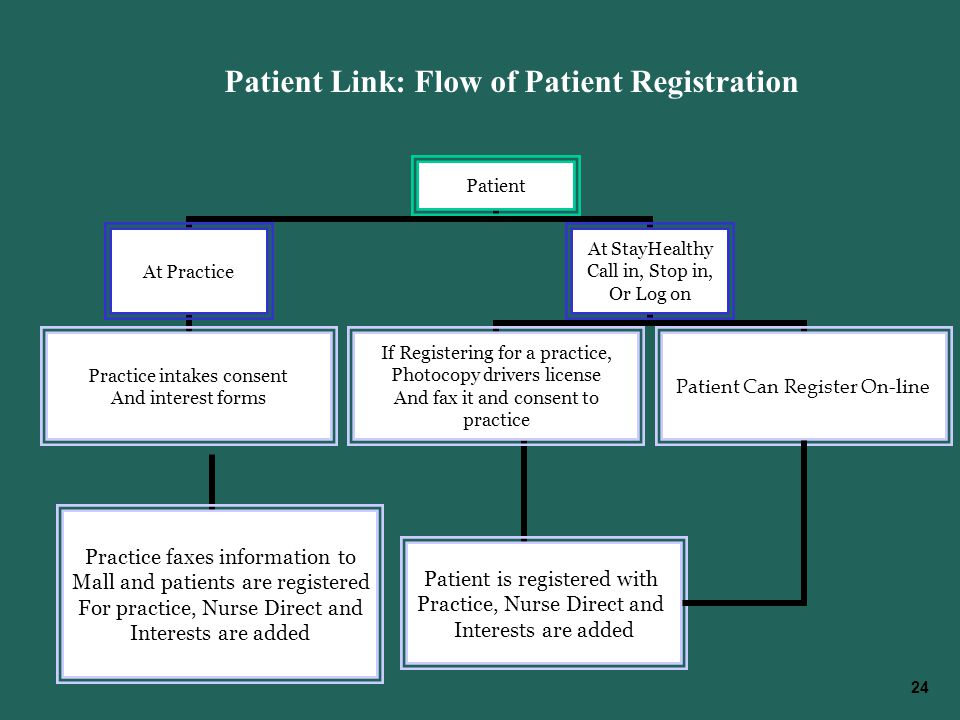24 Patient Link: Flow of Patient Registration Practice faxes information to Mall and patients are registered For practice, Nurse Direct and Interests