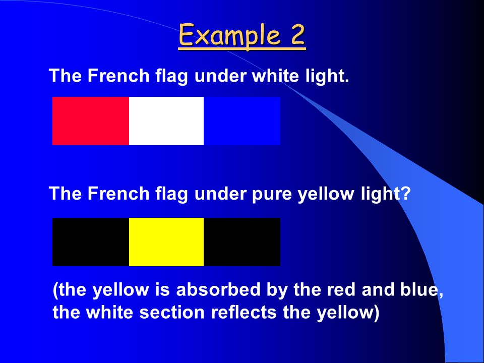Example 1 orange, yellow(dominant) & green reflected back - looks yellow white light (ROYGBIV in) O Y G pure green light incident green reflected back