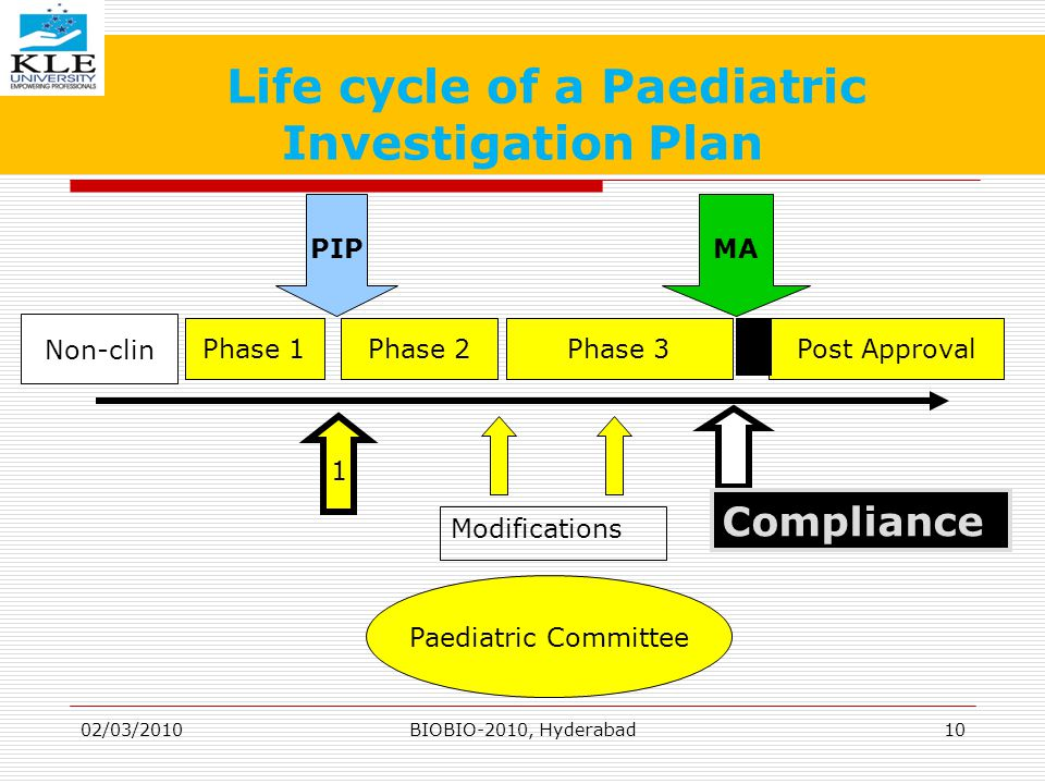 Life cycle of a Paediatric Investigation Plan 1 Phase 1Phase 2Phase 3Post Approval Modifications MAPIP Compliance Paediatric Committee Non-clin 02/03/201010BIOBIO-2010, Hyderabad