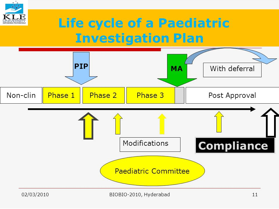 Life cycle of a Paediatric Investigation Plan 1 Non-clinPhase 1Phase 2Phase 3 Compliance Modifications MA PIP With deferral Paediatric Committee Post Approval 02/03/201011BIOBIO-2010, Hyderabad