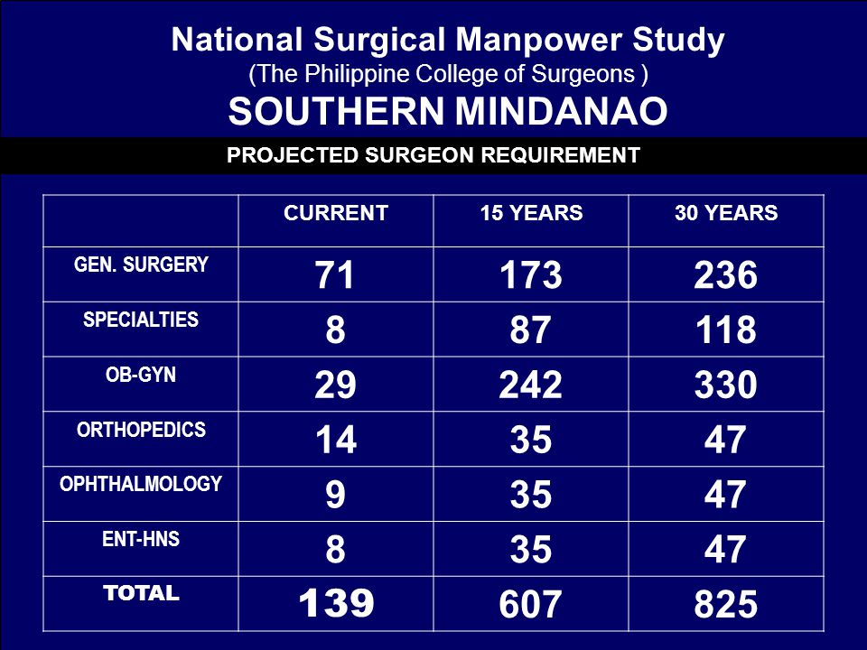 National Surgical Manpower Study (The Philippine College of Surgeons ) SOUTHERN MINDANAO CURRENT15 YEARS30 YEARS GEN.