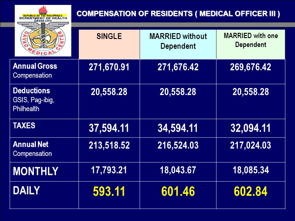 SINGLEMARRIED without Dependent MARRIED with one Dependent Annual Gross Compensation 271,670.91271,676.42269,676.42 Deductions GSIS, Pag-ibig, Philhealth 20,558.28 TAXES 37,594.1134,594.1132,094.11 Annual Net Compensation 213,518.52216,524.03217,024.03 MONTHLY 17,793.2118,043.6718,085.34 DAILY 593.11601.46602.84 COMPENSATION OF RESIDENTS ( MEDICAL OFFICER III )