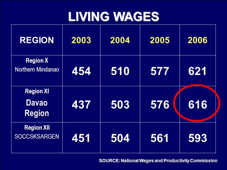 REGION2003200420052006 Region X Northern Mindanao 454510577621 Region XI Davao Region 437503576616 Region XII SOCCSKSARGEN 451504561593 LIVING WAGES S