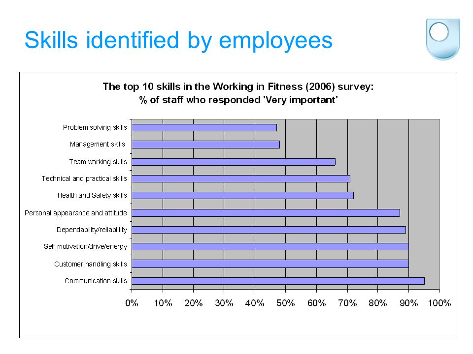 Skills identified by employees