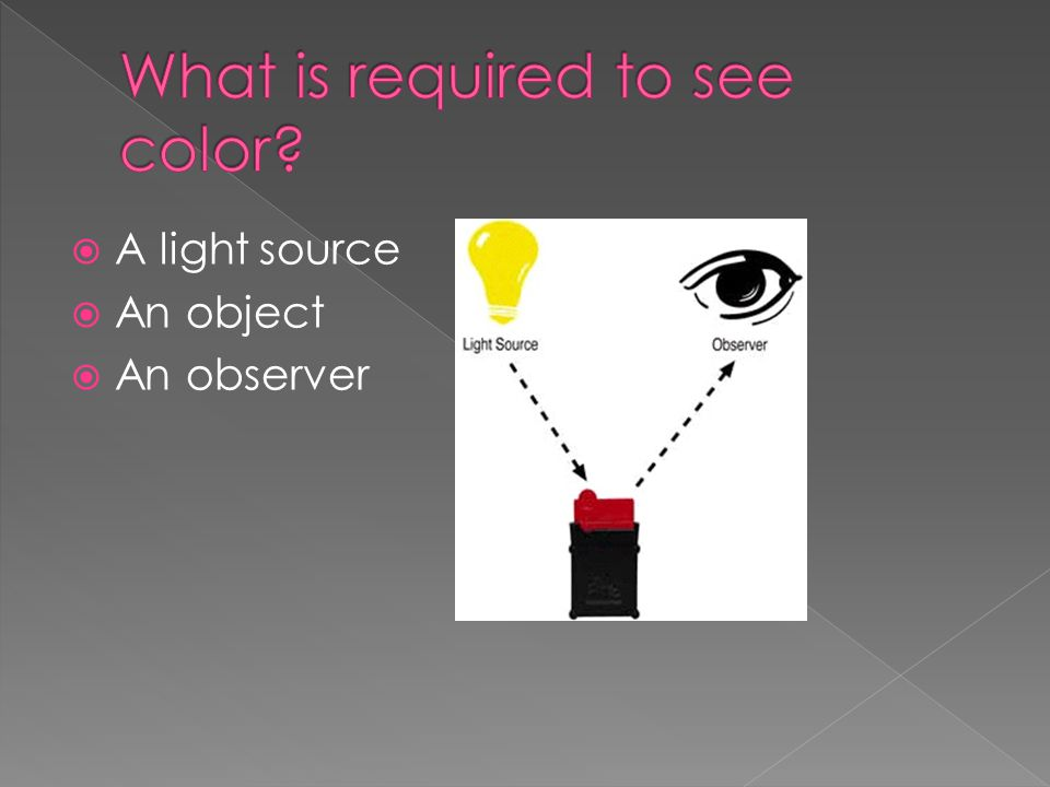  A light source  An object  An observer