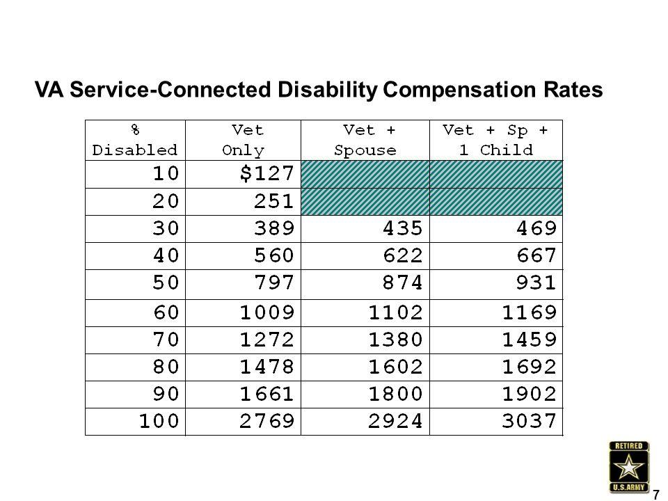 VA Service-Connected Disability Compensation Rates 7