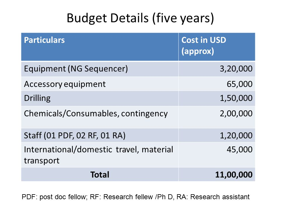 Budget Details (five years) ParticularsCost in USD (approx) Equipment (NG Sequencer)3,20,000 Accessory equipment65,000 Drilling1,50,000 Chemicals/Cons