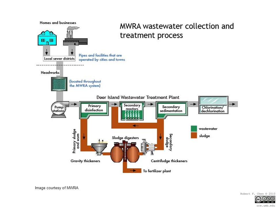 Image courtesy of MWRA