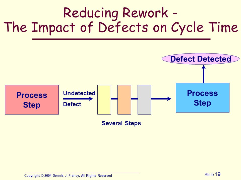Copyright © 2004 Dennis J. Frailey, All Rights Reserved Slide 19 Reducing Rework - The Impact of Defects on Cycle Time Process Step Undetected Defect
