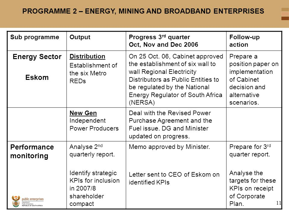 11 PROGRAMME 2 – ENERGY, MINING AND BROADBAND ENTERPRISES Sub programmeOutputProgress 3 rd quarter Oct, Nov and Dec 2006 Follow-up action Energy Sector Eskom Distribution Establishment of the six Metro REDs On 25 Oct.