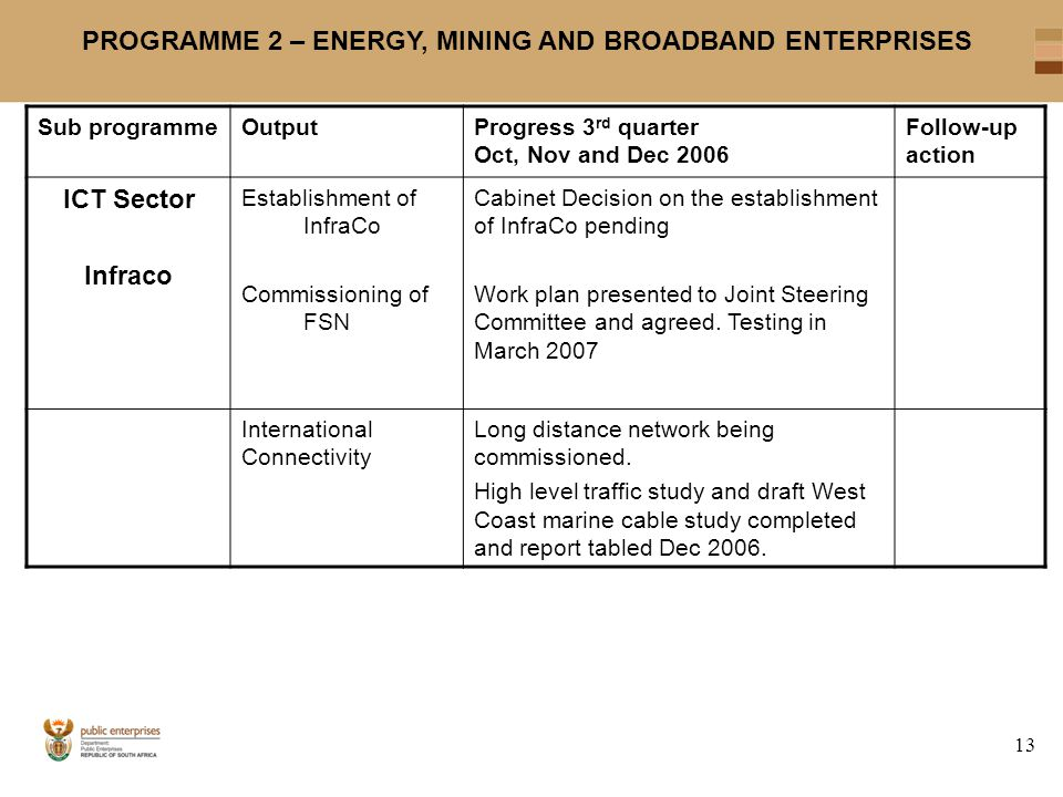13 PROGRAMME 2 – ENERGY, MINING AND BROADBAND ENTERPRISES Sub programmeOutputProgress 3 rd quarter Oct, Nov and Dec 2006 Follow-up action ICT Sector Infraco Establishment of InfraCo Commissioning of FSN Cabinet Decision on the establishment of InfraCo pending Work plan presented to Joint Steering Committee and agreed.