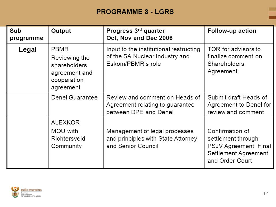 14 PROGRAMME 3 - LGRS Sub programme OutputProgress 3 rd quarter Oct, Nov and Dec 2006 Follow-up action Legal PBMR Reviewing the shareholders agreement and cooperation agreement Input to the institutional restructing of the SA Nuclear Industry and Eskom/PBMR's role TOR for advisors to finalize comment on Shareholders Agreement Denel GuaranteeReview and comment on Heads of Agreement relating to guarantee between DPE and Denel Submit draft Heads of Agreement to Denel for review and comment ALEXKOR MOU with Richtersveld Community Management of legal processes and principles with State Attorney and Senior Council Confirmation of settlement through PSJV Agreement; Final Settlement Agreement and Order Court