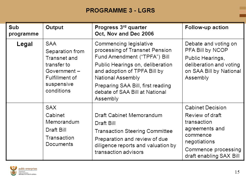 15 PROGRAMME 3 - LGRS Sub programme OutputProgress 3 rd quarter Oct, Nov and Dec 2006 Follow-up action Legal SAA Separation from Transnet and transfer to Government – Fulfillment of suspensive conditions Commencing legislative processing of Transnet Pension Fund Amendment ( TPFA ) Bill Public Hearings on, deliberation and adoption of TPFA Bill by National Assembly Preparing SAA Bill, first reading debate of SAA Bill at National Assembly Debate and voting on PFA Bill by NCOP Public Hearings, deliberation and voting on SAA Bill by National Assembly SAX Cabinet Memorandum Draft Bill Transaction Documents Draft Cabinet Memorandum Draft Bill Transaction Steering Committee Preparation and review of due diligence reports and valuation by transaction advisors Cabinet Decision Review of draft transaction agreements and commence negotiations Commence processing draft enabling SAX Bill