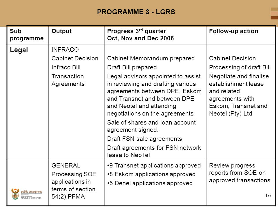 16 PROGRAMME 3 - LGRS Sub programme OutputProgress 3 rd quarter Oct, Nov and Dec 2006 Follow-up action Legal INFRACO Cabinet Decision Infraco Bill Transaction Agreements Cabinet Memorandum prepared Draft Bill prepared Legal advisors appointed to assist in reviewing and drafting various agreements between DPE, Eskom and Transnet and between DPE and Neotel and attending negotiations on the agreements Sale of shares and loan account agreement signed.