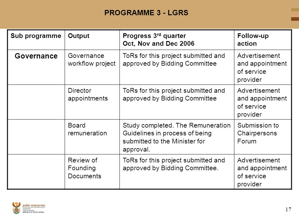 17 PROGRAMME 3 - LGRS Sub programmeOutputProgress 3 rd quarter Oct, Nov and Dec 2006 Follow-up action Governance Governance workflow project ToRs for this project submitted and approved by Bidding Committee Advertisement and appointment of service provider Director appointments ToRs for this project submitted and approved by Bidding Committee Advertisement and appointment of service provider Board remuneration Study completed.