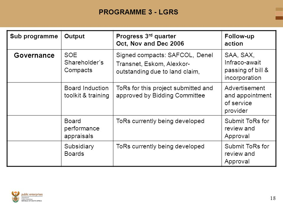 18 PROGRAMME 3 - LGRS Sub programmeOutputProgress 3 rd quarter Oct, Nov and Dec 2006 Follow-up action Governance SOE Shareholder's Compacts Signed compacts: SAFCOL, Denel Transnet, Eskom, Alexkor- outstanding due to land claim, SAA, SAX, Infraco-await passing of bill & incorporation Board Induction toolkit & training ToRs for this project submitted and approved by Bidding Committee Advertisement and appointment of service provider Board performance appraisals ToRs currently being developedSubmit ToRs for review and Approval Subsidiary Boards ToRs currently being developedSubmit ToRs for review and Approval