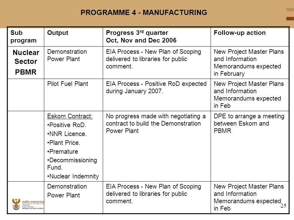 25 PROGRAMME 4 - MANUFACTURING Sub program OutputProgress 3 rd quarter Oct, Nov and Dec 2006 Follow-up action Nuclear Sector PBMR Demonstration Power