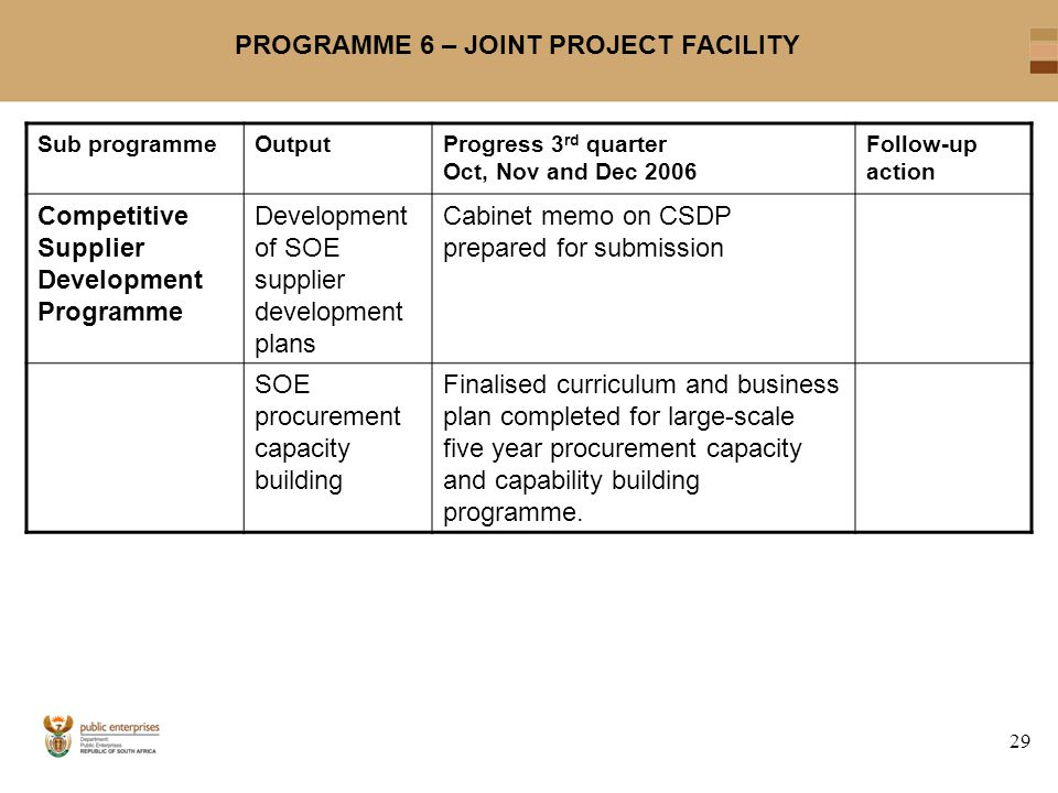29 PROGRAMME 6 – JOINT PROJECT FACILITY Sub programmeOutputProgress 3 rd quarter Oct, Nov and Dec 2006 Follow-up action Competitive Supplier Development Programme Development of SOE supplier development plans Cabinet memo on CSDP prepared for submission SOE procurement capacity building Finalised curriculum and business plan completed for large-scale five year procurement capacity and capability building programme.