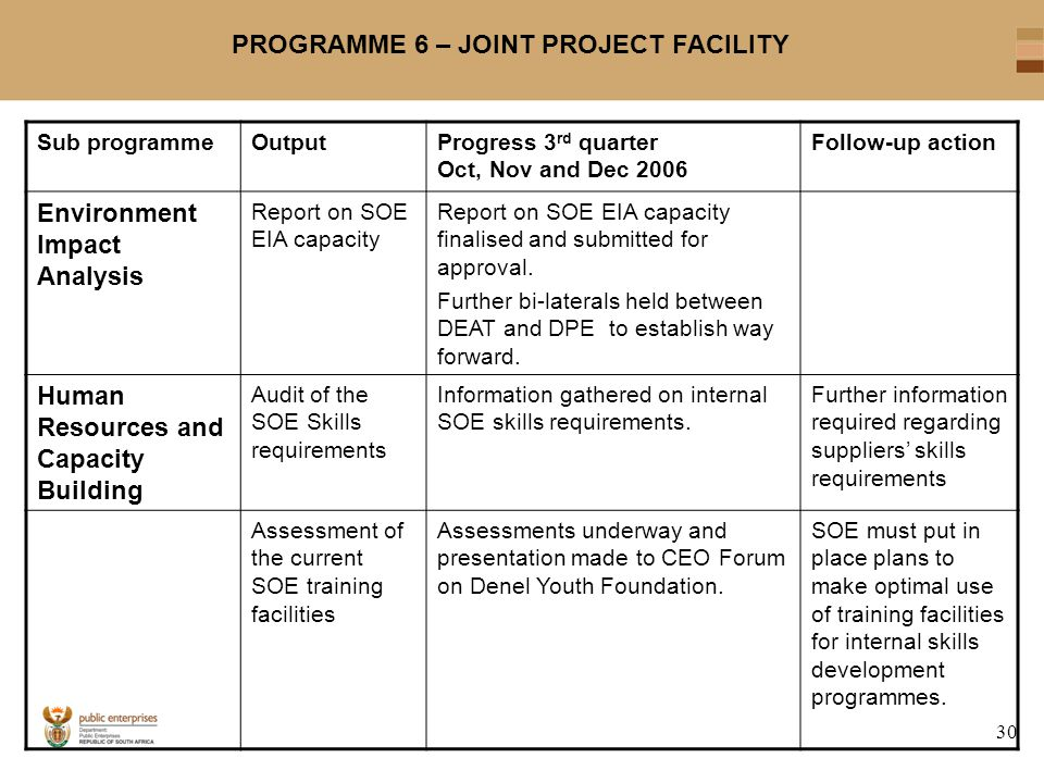 30 PROGRAMME 6 – JOINT PROJECT FACILITY Sub programmeOutputProgress 3 rd quarter Oct, Nov and Dec 2006 Follow-up action Environment Impact Analysis Re