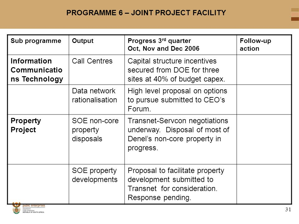 31 PROGRAMME 6 – JOINT PROJECT FACILITY Sub programmeOutputProgress 3 rd quarter Oct, Nov and Dec 2006 Follow-up action Information Communicatio ns Technology Call CentresCapital structure incentives secured from DOE for three sites at 40% of budget capex.
