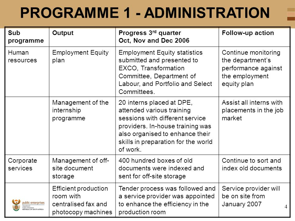 4 PROGRAMME 1 - ADMINISTRATION Sub programme OutputProgress 3 rd quarter Oct, Nov and Dec 2006 Follow-up action Human resources Employment Equity plan Employment Equity statistics submitted and presented to EXCO, Transformation Committee, Department of Labour, and Portfolio and Select Committees.