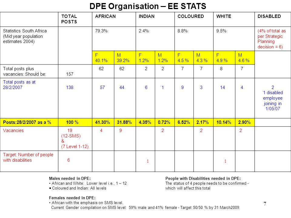 7 DPE Organisation – EE STATS TOTAL POSTS AFRICANINDIANCOLOUREDWHITEDISABLED Statistics South Africa (Mid year population estimates 2004) 79.3%2.4%8.8%9.5%(4% of total as per Strategic Planning decision = 6) F 40.1% M 39.2% F 1.2% M 1.2% F 4.5 % M 4.3 % F 4.9 % M 4.6 % Total posts plus vacancies: Should be: 157 62 2 2 7 7 8 7 Total posts as at 28/2/2007 138 57 44 6 1 9 3 14 4 2 1 disabled employee joining in 1/05/07 Posts:28/2/2007 as a % 100 %41.30%31.88%4.35%0.72%6.52%2.17%10.14%2.90% Vacancies 19 (12-SMS) & (7 Level 1-12) 4 9 2 2 2 Target: Number of people with disabilities 6 1 1 Males needed in DPE: People with Disabilities needed in DPE: African and White: Lower level i.e., 1 – 12The status of 4 people needs to be confirmed -  Coloured and Indian: All levels which will affect this total Females needed in DPE: African with the emphasis on SMS level.