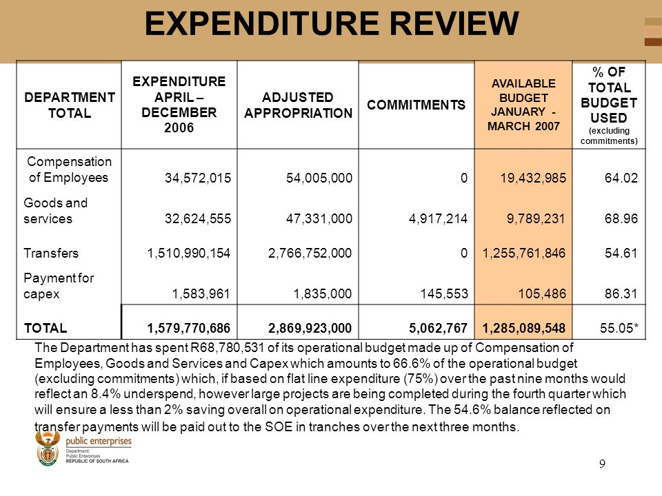 9 EXPENDITURE REVIEW DEPARTMENT TOTAL EXPENDITURE APRIL – DECEMBER 2006 ADJUSTED APPROPRIATION COMMITMENTS AVAILABLE BUDGET JANUARY - MARCH 2007 % OF