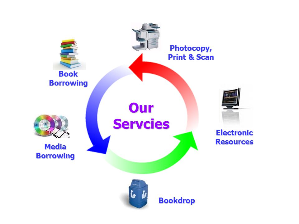 Our Servcies Photocopy, Print & Scan Bookdrop Book Borrowing Media Borrowing Electronic Resources