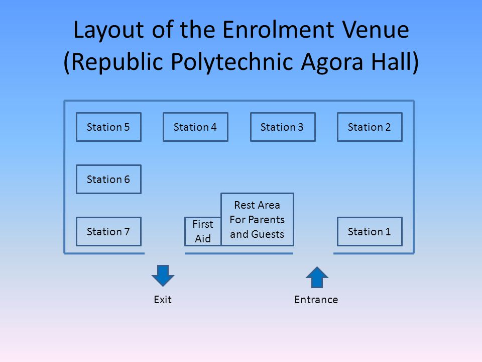 Layout of the Enrolment Venue (Republic Polytechnic Agora Hall) Station 1 Station 2Station 3Station 4Station 5 Station 6 Station 7 Rest Area For Parents and Guests First Aid EntranceExit