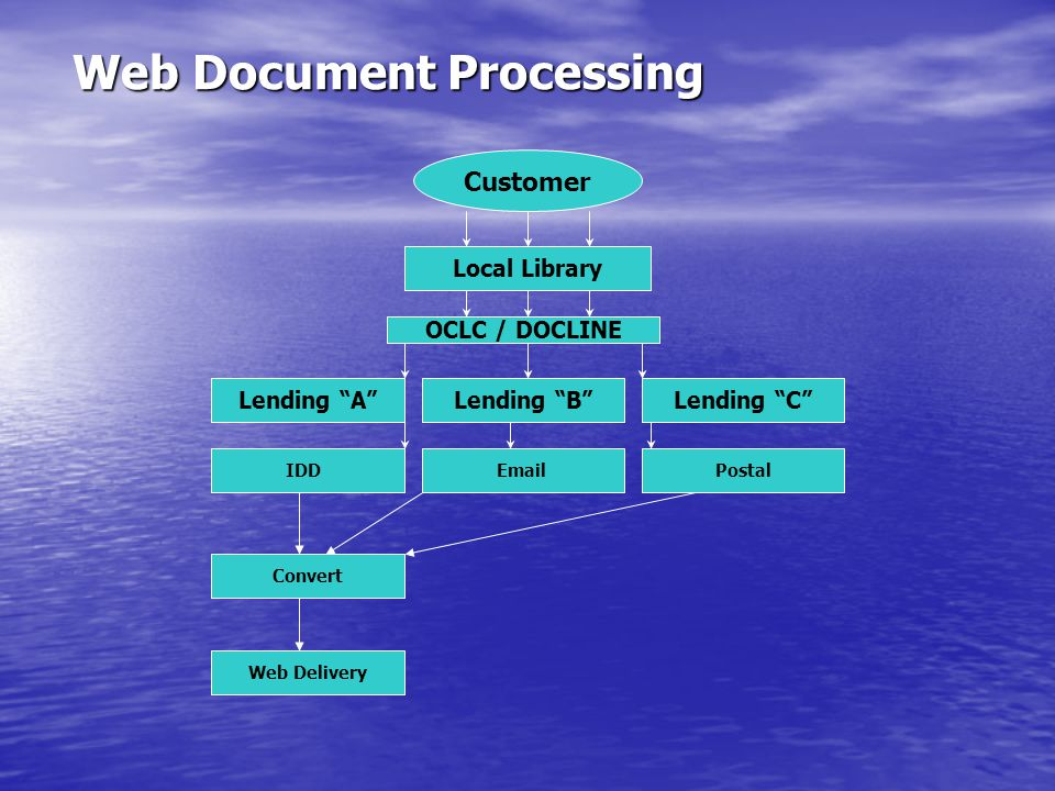 Web Document Processing Local Library Customer OCLC / DOCLINE Lending A Lending B IDD Email Lending C Postal Convert Web Delivery