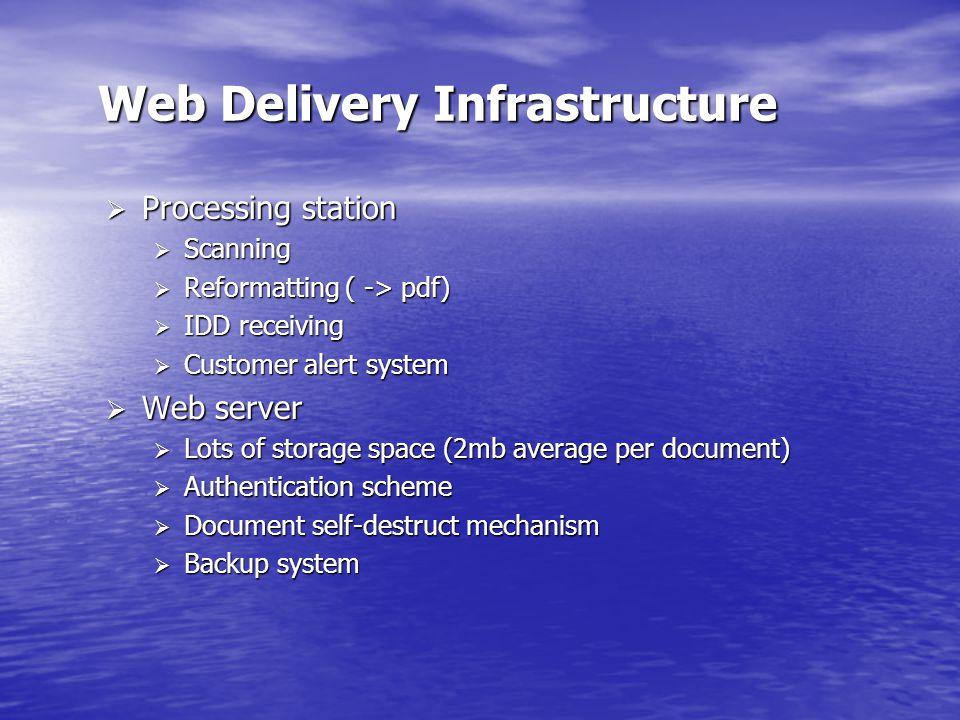 Web Delivery Infrastructure  Processing station  Scanning  Reformatting ( -> pdf)  IDD receiving  Customer alert system  Web server  Lots of storage space (2mb average per document)  Authentication scheme  Document self-destruct mechanism  Backup system